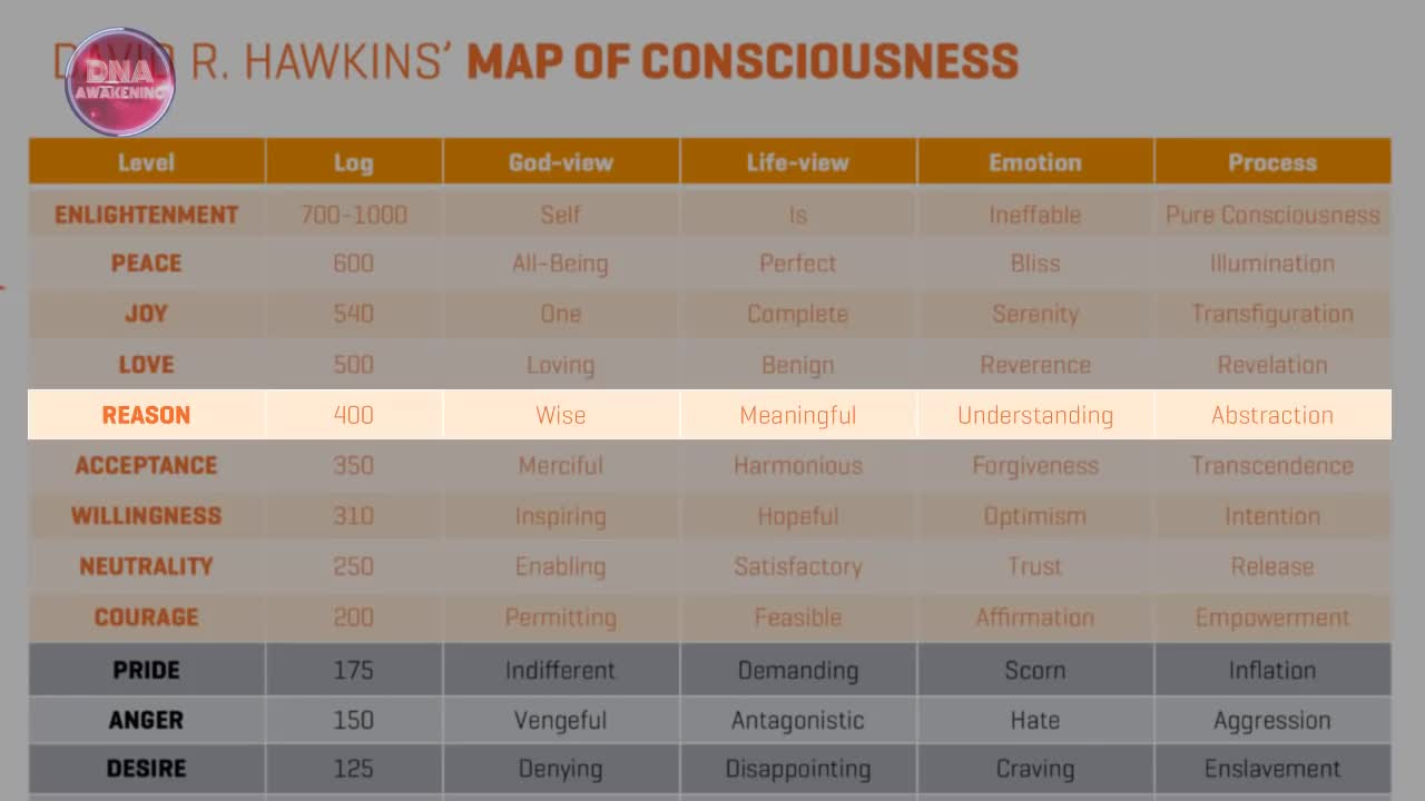 The 17 Levels of Consciousness - Only 0.00001% Can Reach Level 16 !!