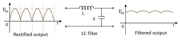 Electronic Filter main components coil and capacitor