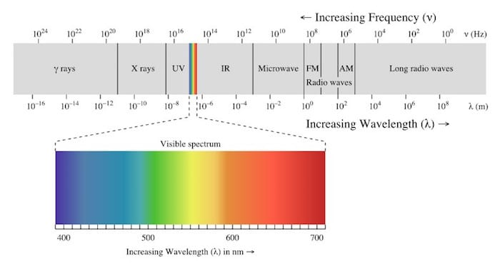Frequency Scale